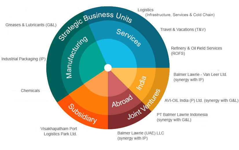 World of Balmer Lawrie – pie chart depicting the SBUs, JVs and Wholly Owned Subsidiaries